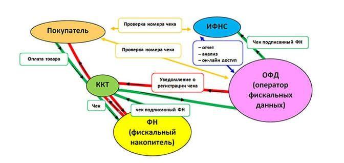 Кассовые аппараты Онлайн в Санкт-Петербурге по