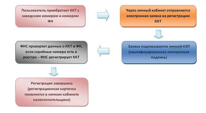 Онлайн ККТ ККМ закон для интернет магазина 2016