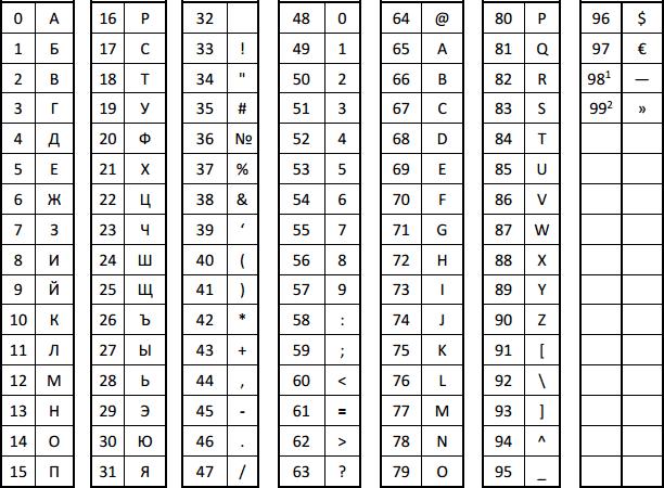Таблица кодов символов Атол 90 Ф