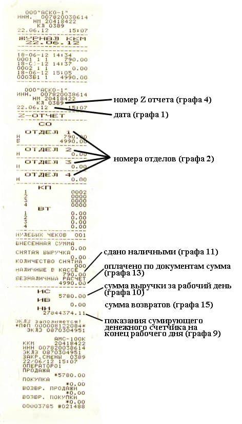 Журнал кассира операциониста Форма КМ правила ведения   z отчет АМС 100К