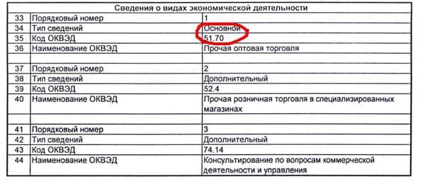Выписка ЕГРЮЛ, ОКВЭД.